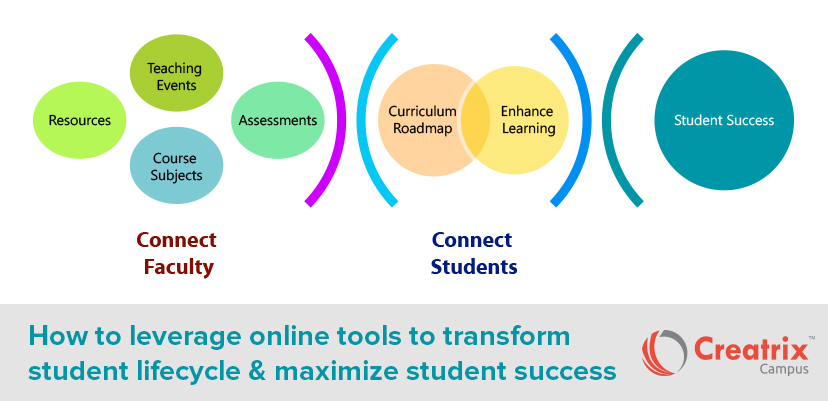 Student Lifecycle Management