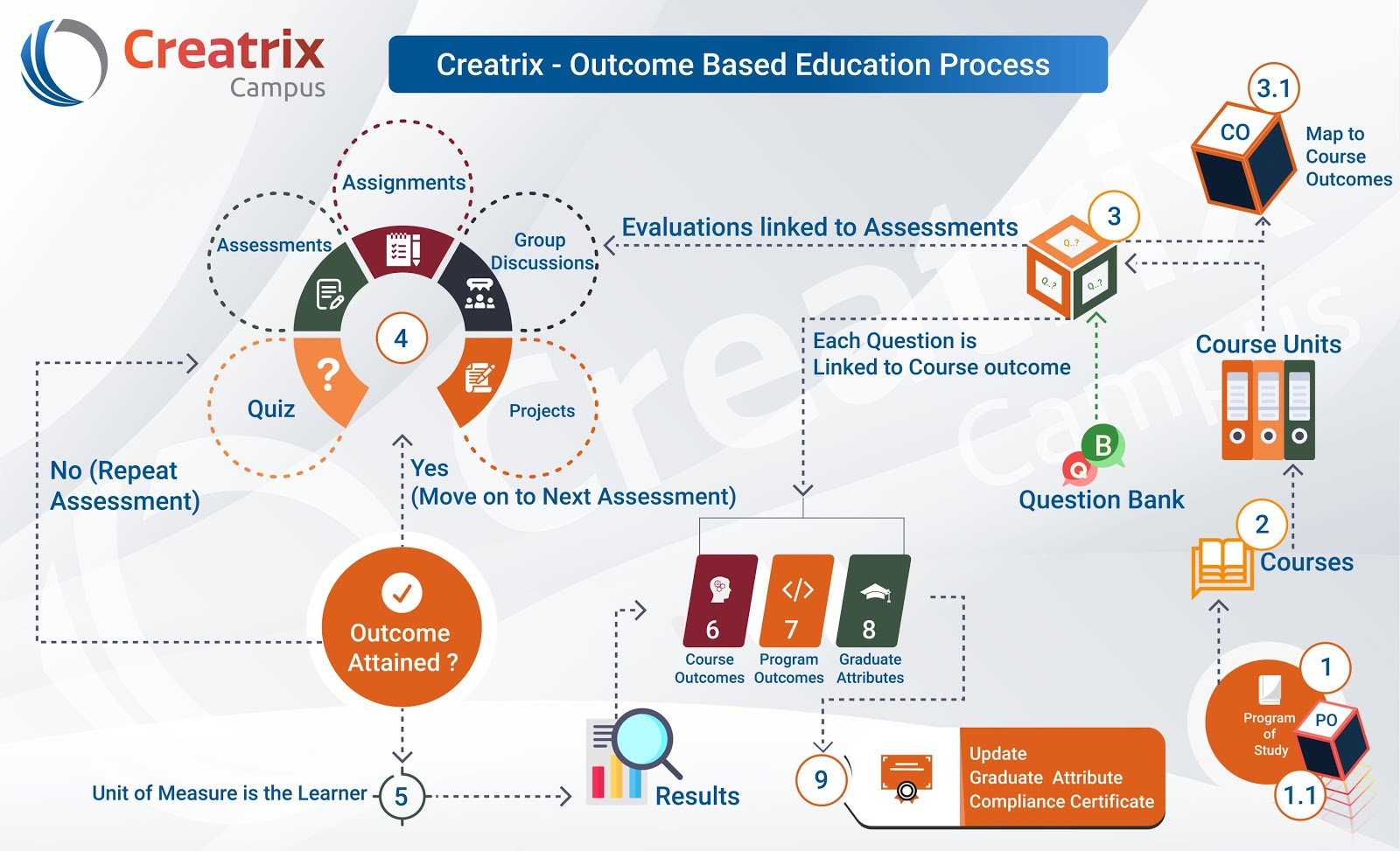Outcome Based Education Implementation Process
