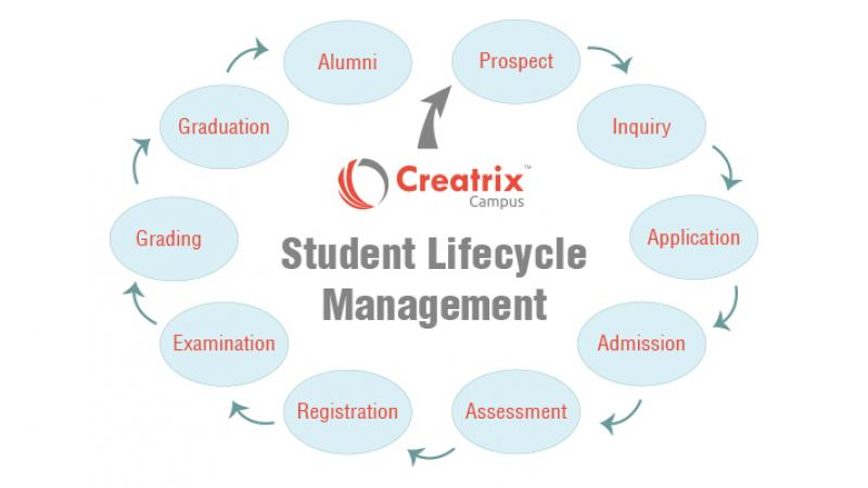 Student Lifecycle